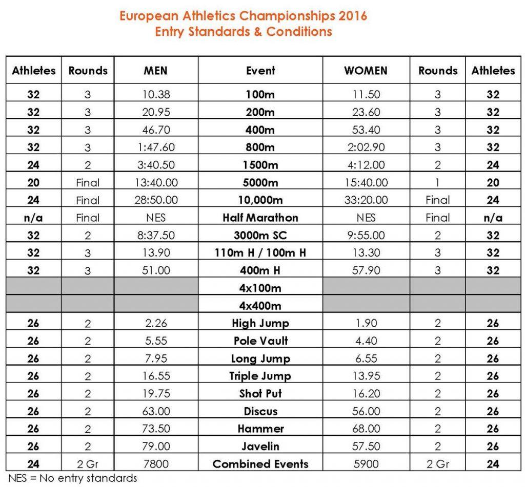 Baremuri pentru Campionatul European din Olanda